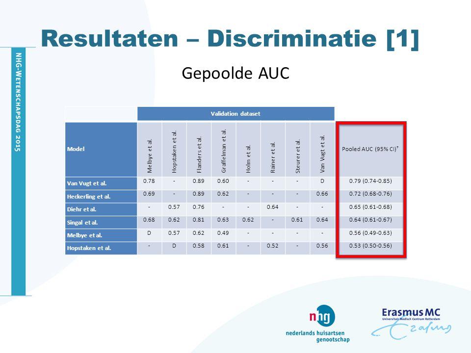 Resultaten – Discriminatie [1]